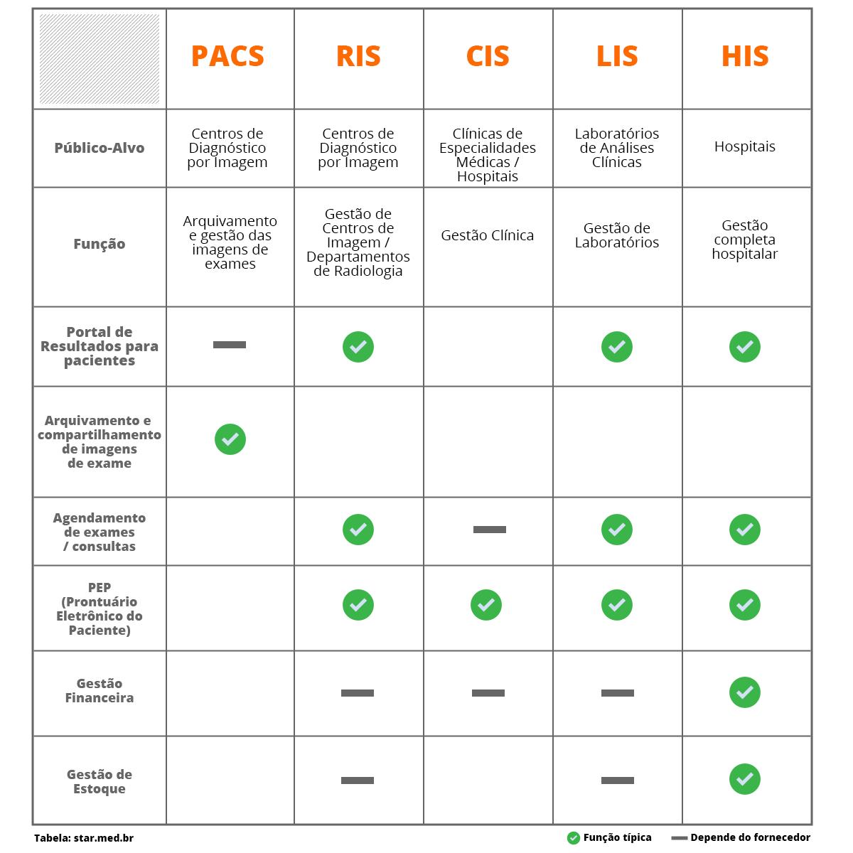 Tabela Comparativa Pacs Ris Sis Lis His